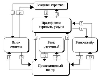 Расчеты в платежной системе с