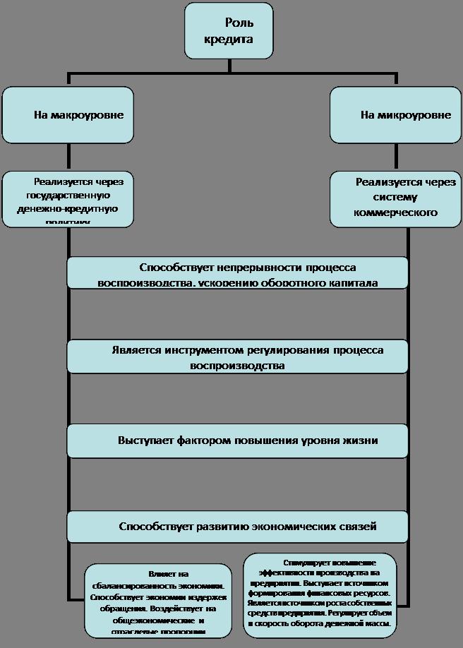 Рисунок 1 – Роль кредита в